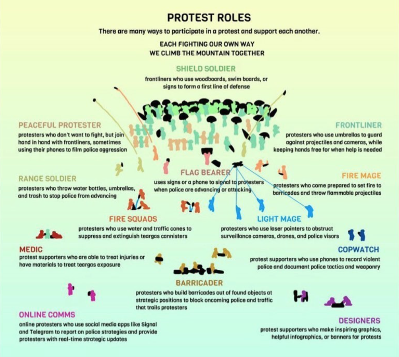Protest Roles